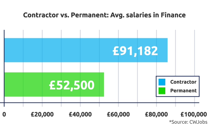 Finance Salaries